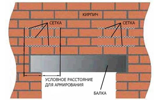 Как сделать оконный проем в стене из блоков